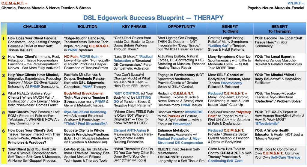 blueprint for mindful medical massage - structural bodywork
